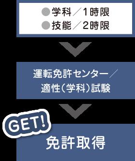 ●学科/1時限 ●技能/2時限 ▶ 運転免許センター/適性(学科)試験 ▶ 免許取得